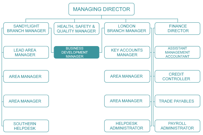 Organisational Chart Business Development Manager