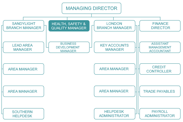 Organisational Chart Health, Safety and Quality Manager