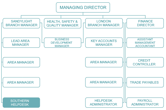 Organisational Chart Southern Helpdesk